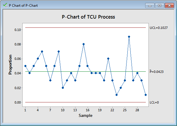 The P Chart Shows Number Of Failures Against Total Units As A Percentage