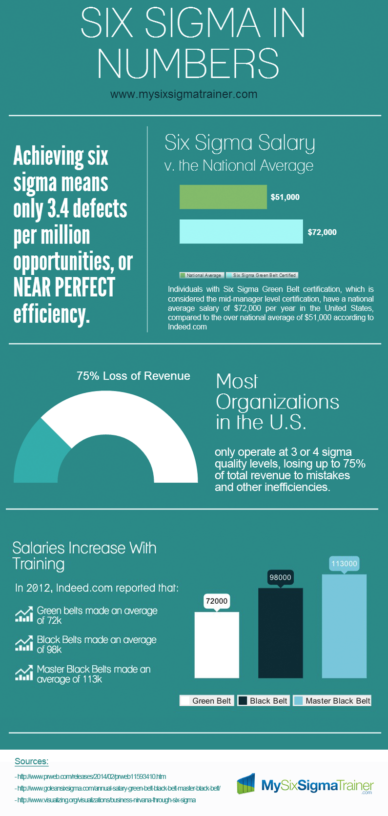 lean six sigma salary infographic