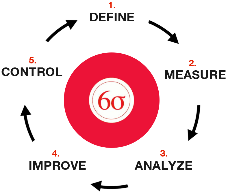 Lean And Six Sigma Primer